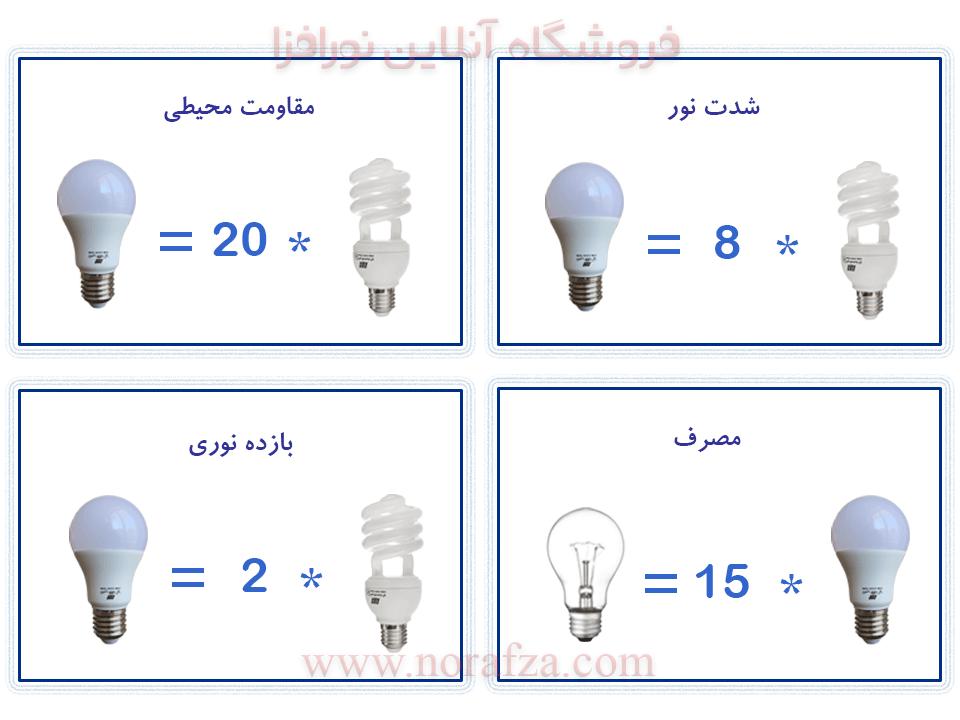 مقایسه لامپ ال ای دی و کم مصرف